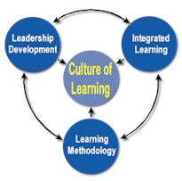 Image result for integrated learning approach